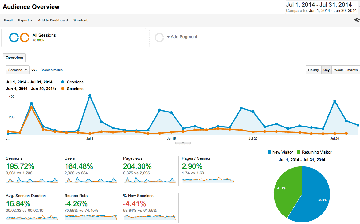 Google Analytics July 2014