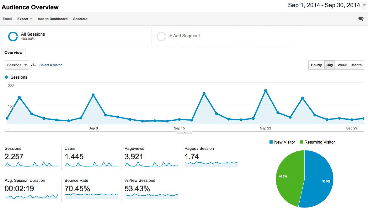 Google Analytics Overview September 2014