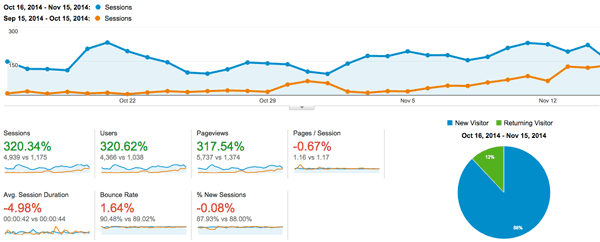 analytics oct - nov compare